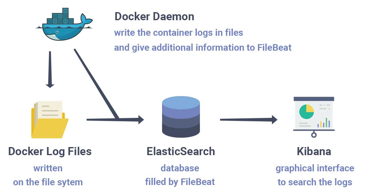 Sending Docker Logs to ElasticSearch and Kibana with